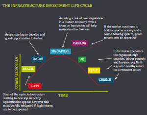 Infrastructure Investment Cycle