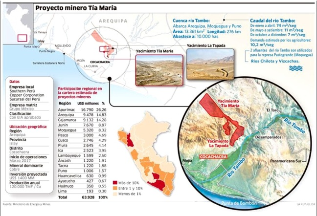 The Tía María mining project in the Tambo Valley, Peru. Source: Ministry of Energy and Mining.